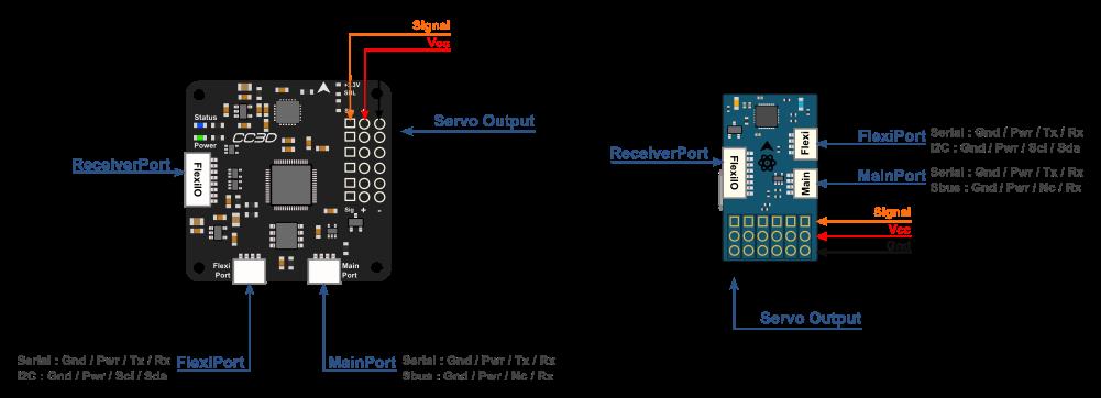 coptercontrol cc3d atom hardware setup librepilot openpilot rh openpilotwiki readthedocs io cc3d wiring to flysky rx cc3d wiring ppm